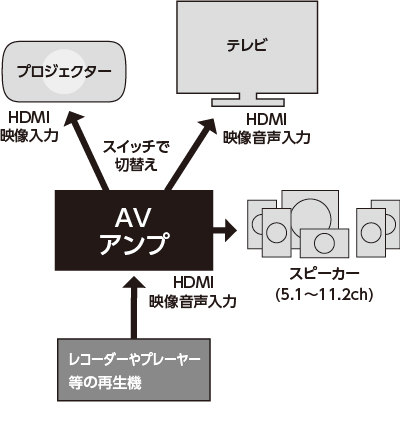 AVアンプ接続時イメージ