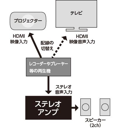 ステレオ接続時イメージ