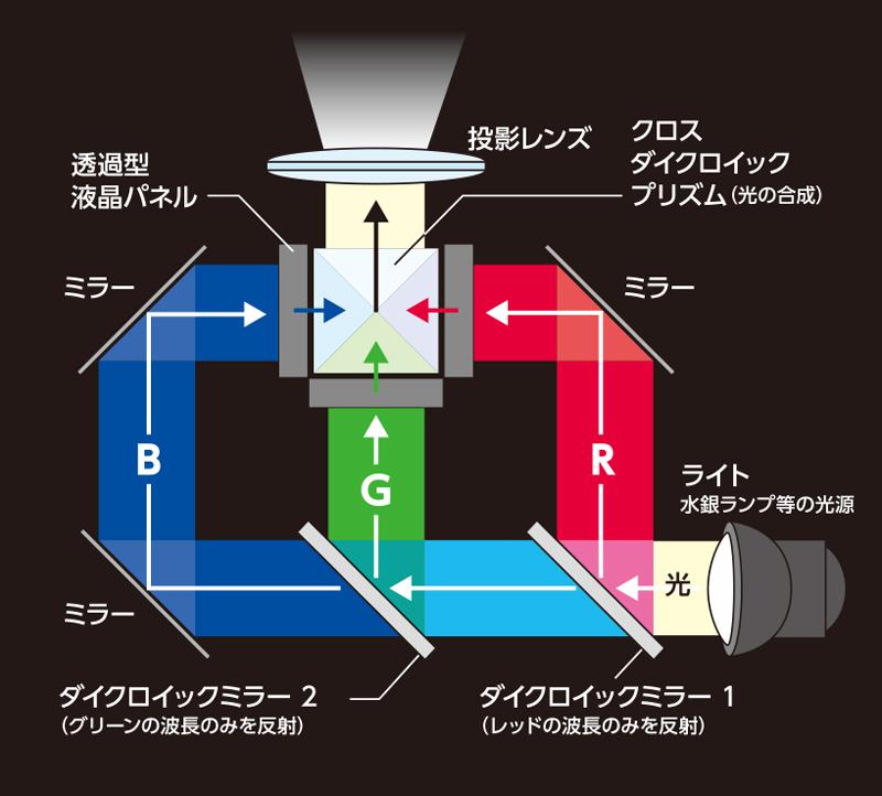 透過型液晶方式プロジェクター概略図