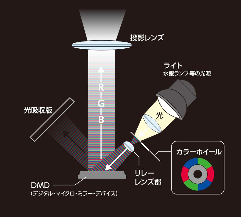 DLP方式プロジェクター概略図