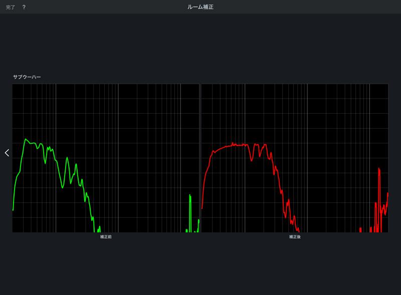 DALI SUB E12F,ルーム補正,測定