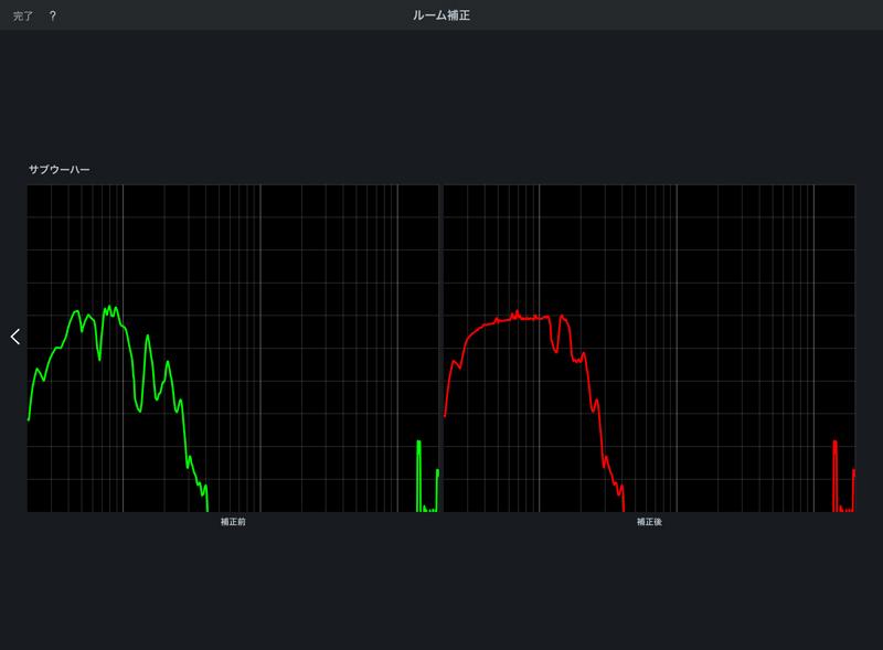 ONKYO SL-A250 ルーム補正,測定