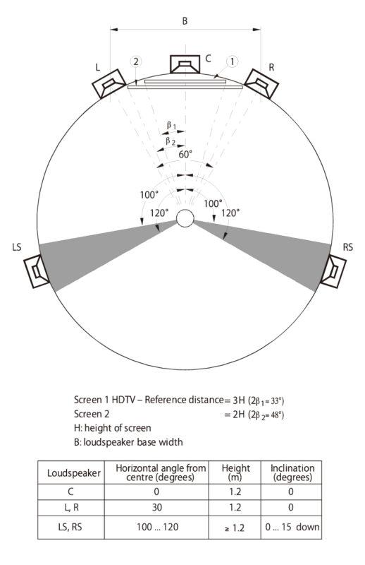 ITU-R BS.775-1スピーカー配置