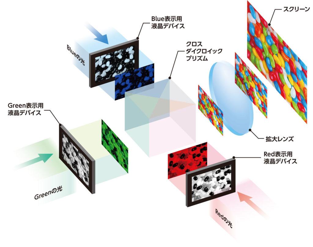 LCDプロジェクターのメカニズム