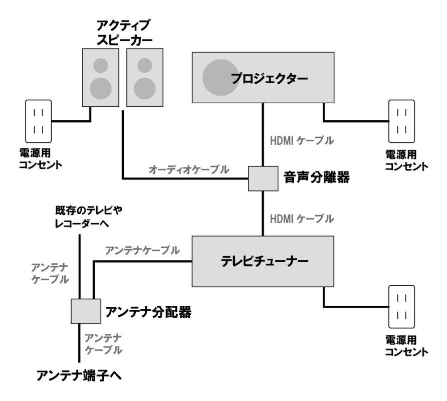 プロジェクター配線図