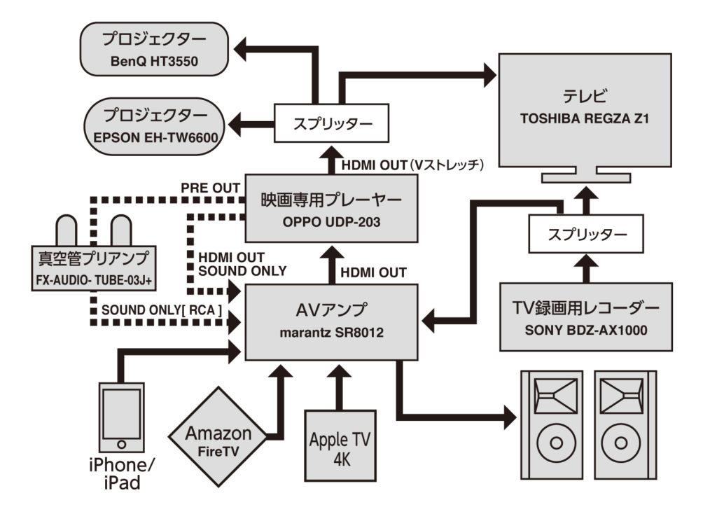 Apple TV 4K,接続問題