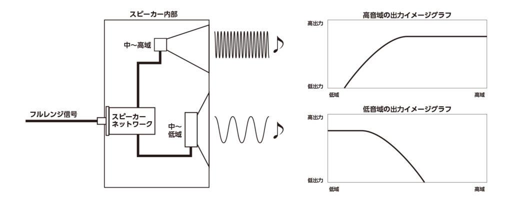 2WAYスピーカーの構造