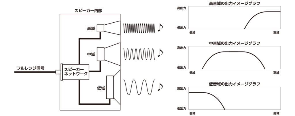 3WAYスピーカーの構造